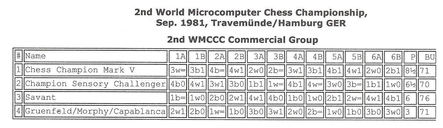 World MCCC Travemunde 1981